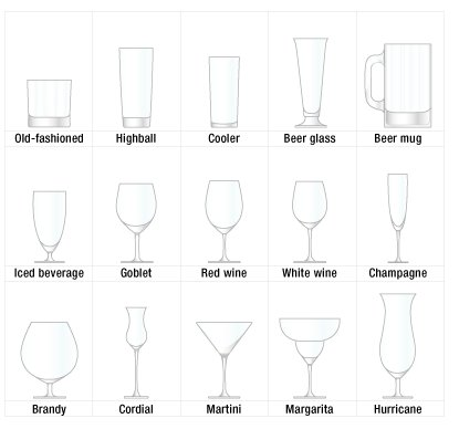 This chart shows a variety of beer, wine and cocktail glasses perfect for all your barware needs.